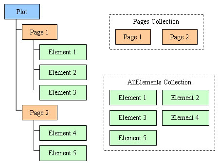 ForeUI Plot Data Structure