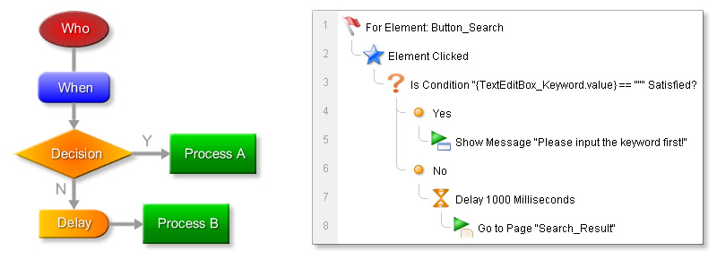 ForeUI Behavior Flowchart