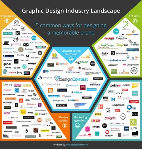 graphic_design_industry_landscape