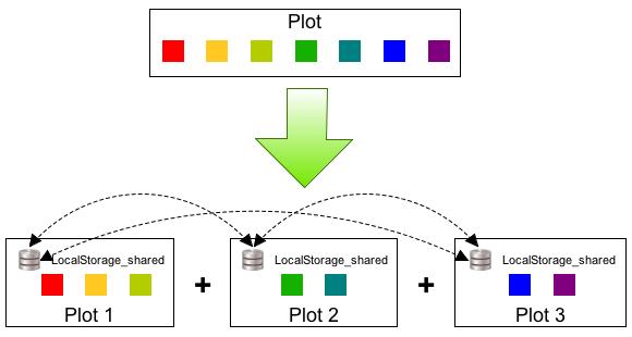 split_plot